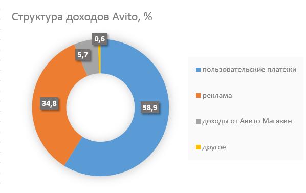 Монетизация Авито: обзор платных сервисов