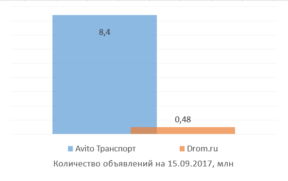 Avito vs конкуренты: обзор российских классифайдов