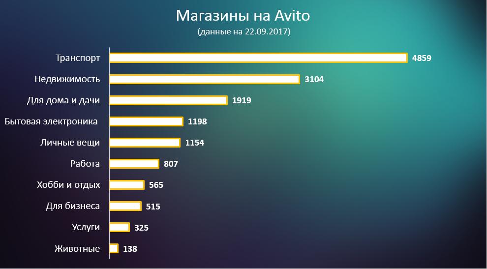 Avito Магазин: кому и зачем он нужен