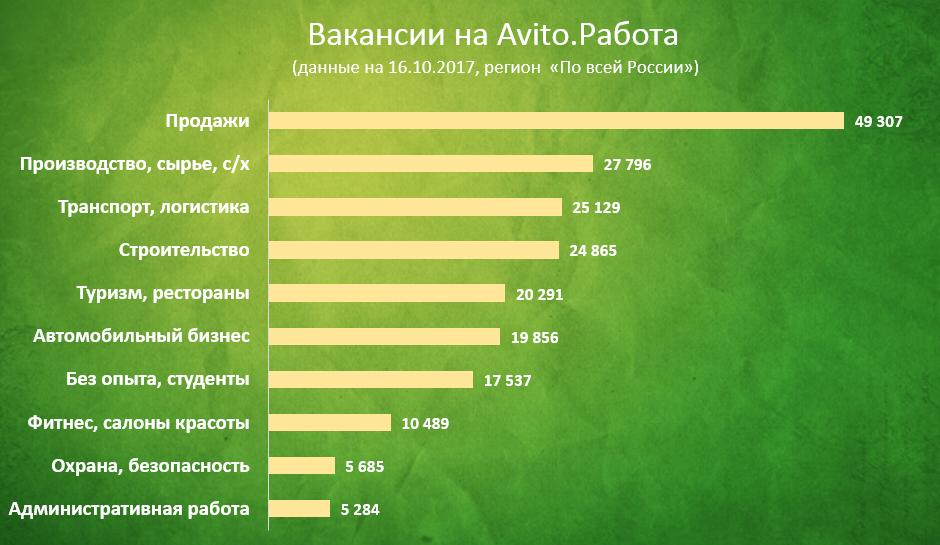 Особенности поиска работы на Avito