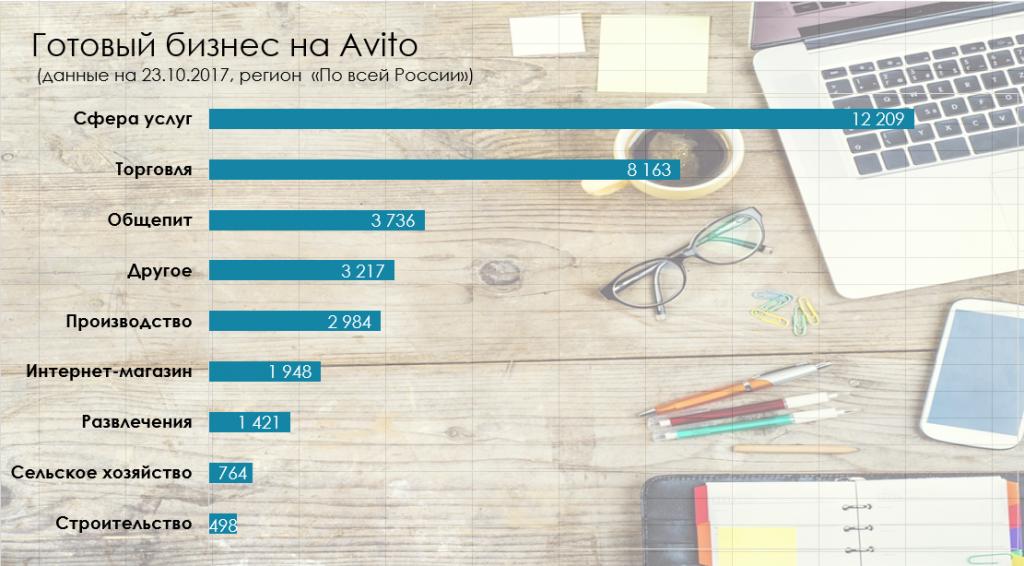 Покупаем готовый бизнес на Avito