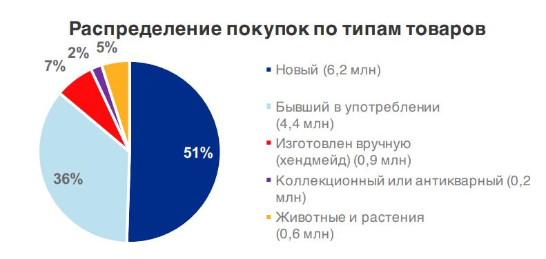 Частная торговля в российском интернете: результаты исследования Data Insight и Avito