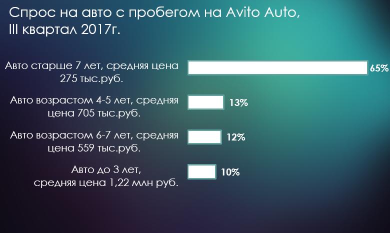 Лидеры спроса на Avito Auto