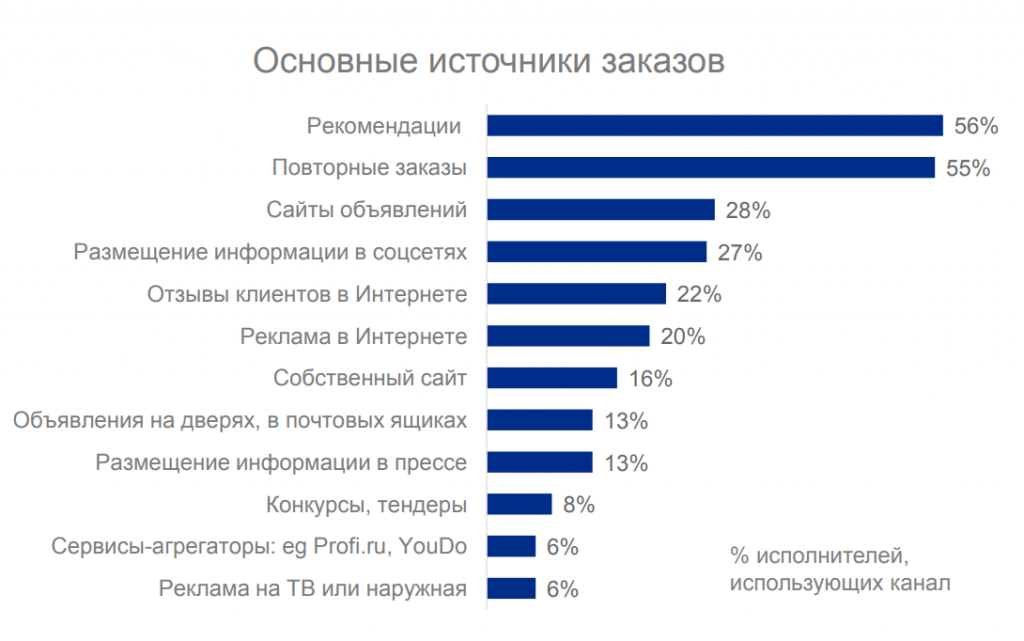 Сфера услуг на Avito: сколько и на чём зарабатывают предприниматели?